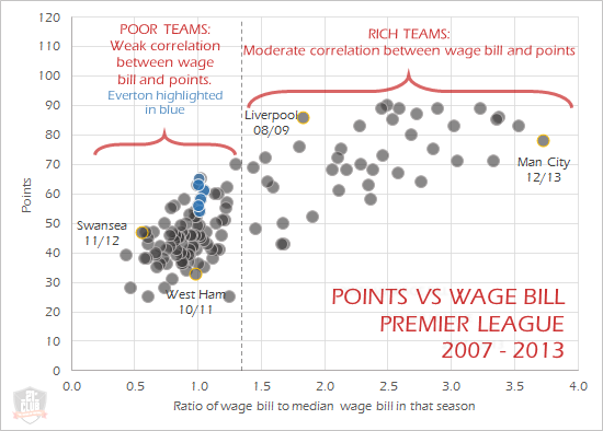 Copy of pl_wages_points