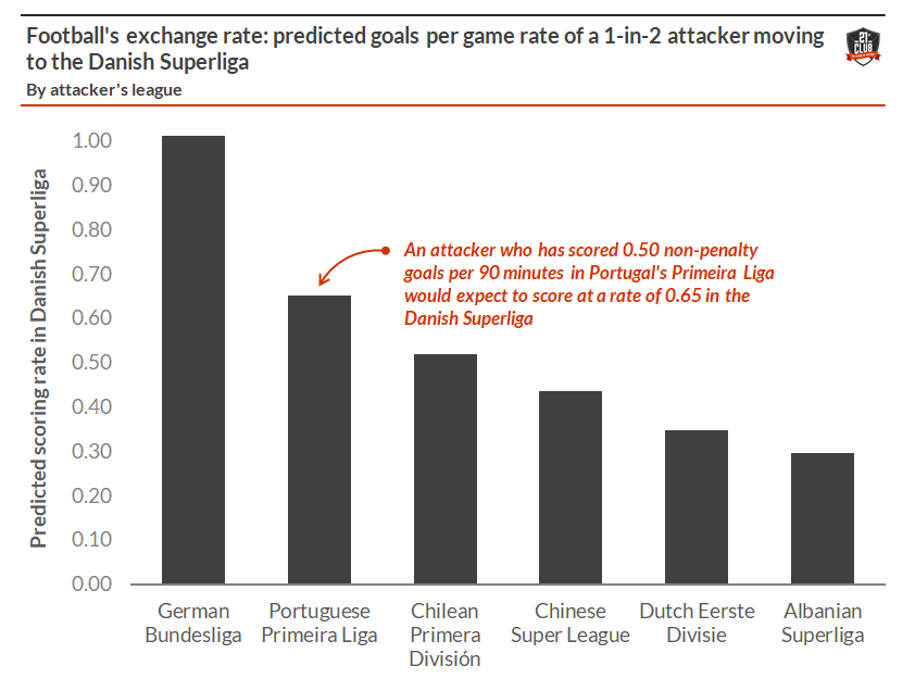 The football exchange rate