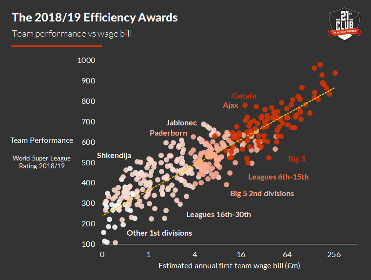 The 2018/19 Efficiency Awards