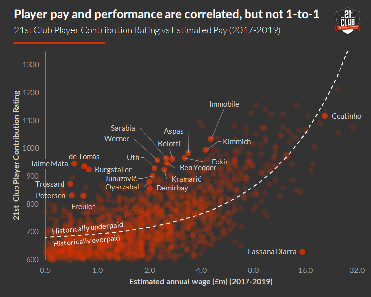 The price to pay for talent