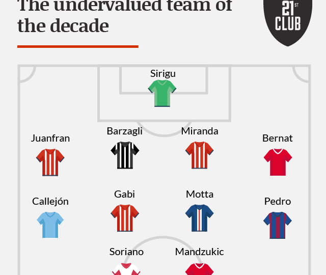 The undervalued team of the decade