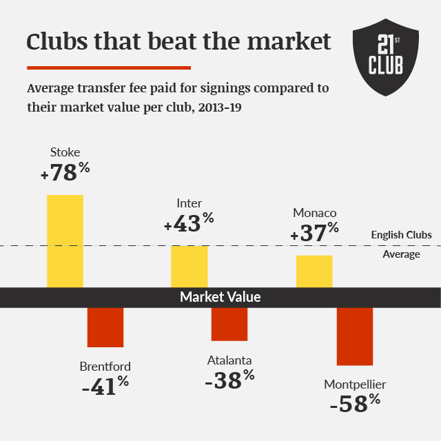Clubs that beat the market
