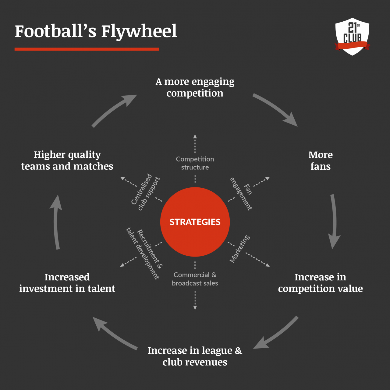 Insights from Asia: Football's Flywheel