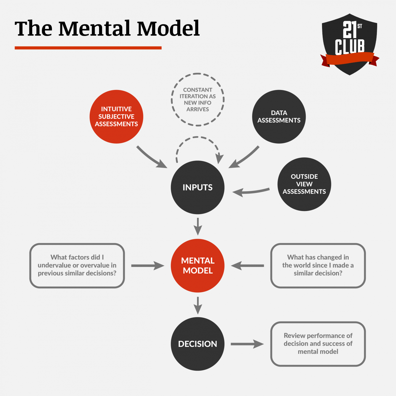 Evaluating the Mental Model