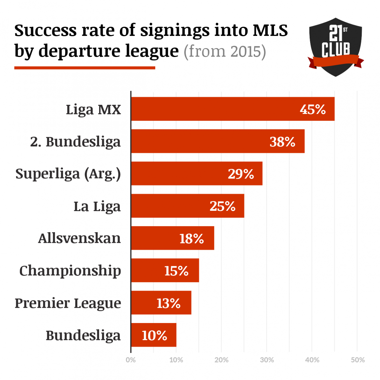 Adding Science to the Art of International Transfers